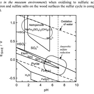 Pourbaix diagram showing stable sulfur compounds in