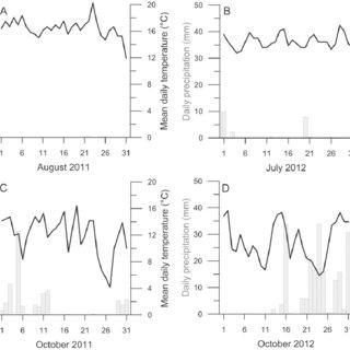 (PDF) Annual and seasonal distribution of intertidal