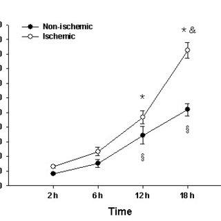 Plasma crystal osmotic pressure, brain Na+ concentration