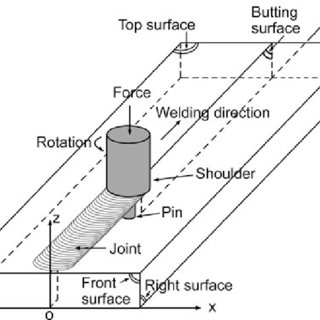 (PDF) A Transient Thermal Model for Friction Stir Weld