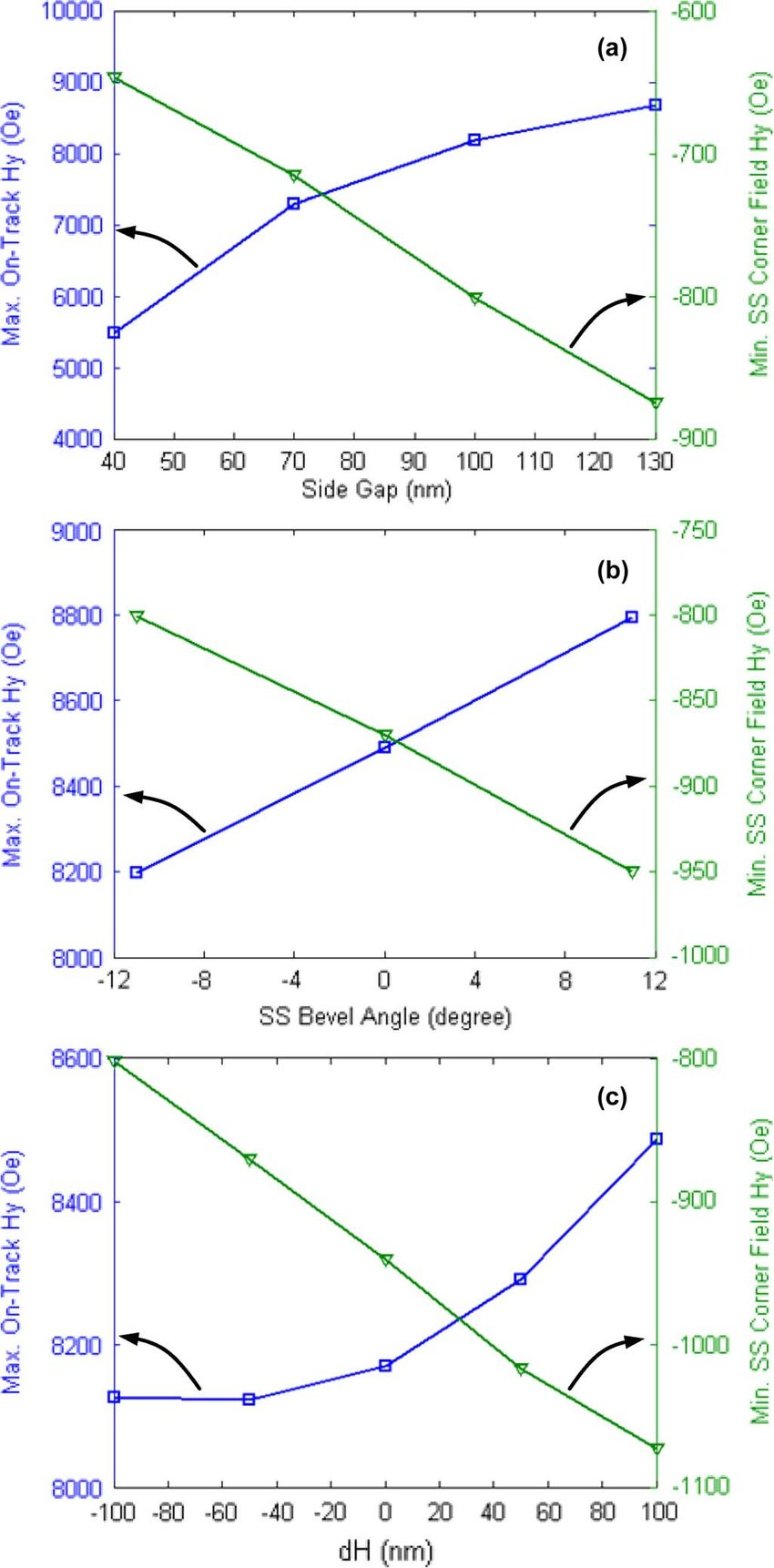 track and field diagram 1996 ford ranger wiring maximum on hy minimum ss corner versus download scientific