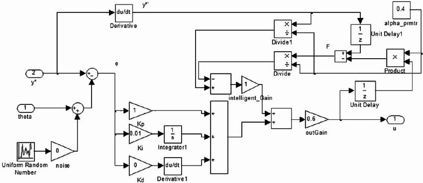 Simulink model for intelligent proportional-integral