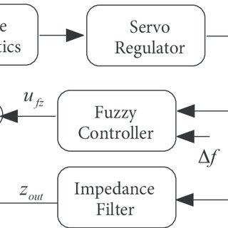 Virtual second-order mass-damper-spring system between a