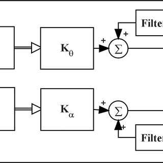 (PDF) Trajectory and Vibration Control of a Single-link