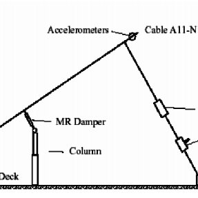 (PDF) MR Damping System on Dongting Lake Cable-Stayed Bridge