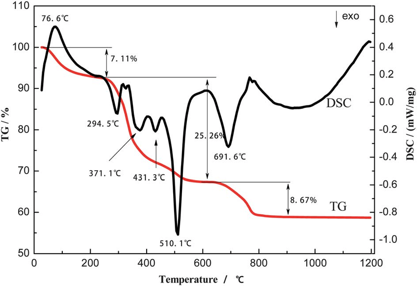 DSC-TGA analysis for the dried gel (dried at 140 C) BZT–0