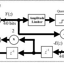 (PDF) Digital control circuit for class-D audio power