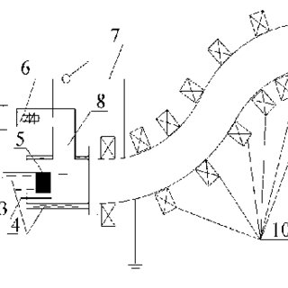 Diagram of a filtered cathodic arc plasma source system. 1