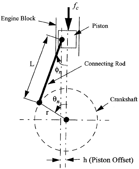 Internal Combustion Engine Piston Kinematic Diagram
