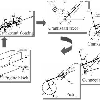 (PDF) An Efficient Multibody Dynamics Model for Internal