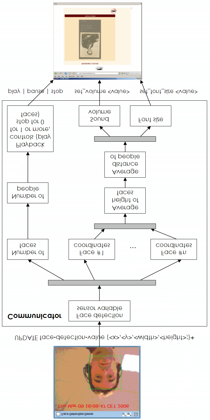 medium resolution of derivation of variables in a camera based control of multimedia playback