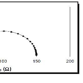 Schematic representation of impedimetricaptamer biosensor