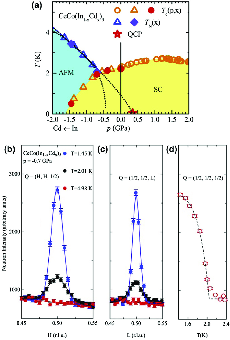 hight resolution of  a the phase diagram of ceco in 1 x cd x 5 with