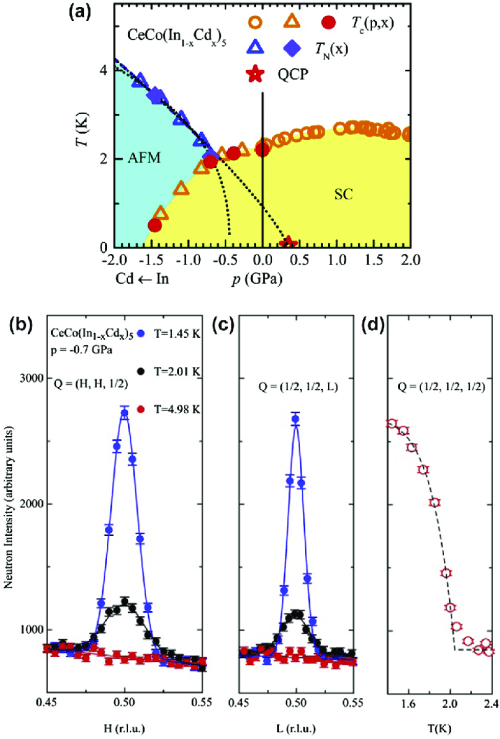 small resolution of  a the phase diagram of ceco in 1 x cd x 5 with