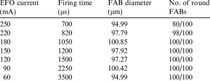 Numbers of round FABs formed using different EFO current