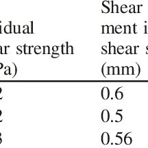 Normal displacement vs. shear displacement of a bonded