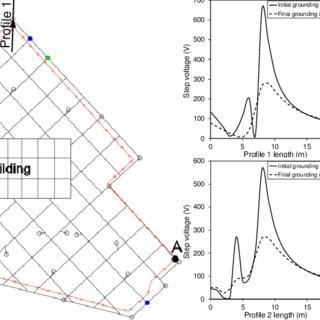 (PDF) Safety Performance Evaluation of Fence Grounding