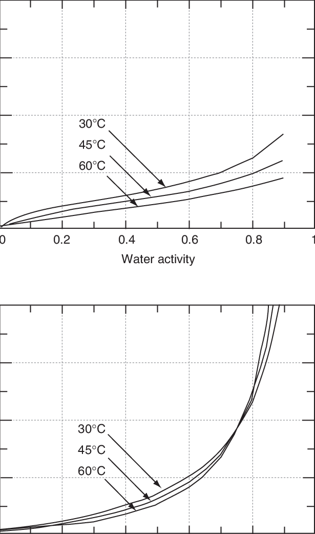 13 Effect of air-water activity and temperature on