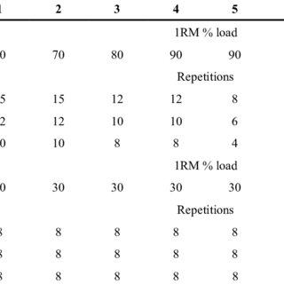 (PDF) The Influence of Plyometric Training Volume Varied
