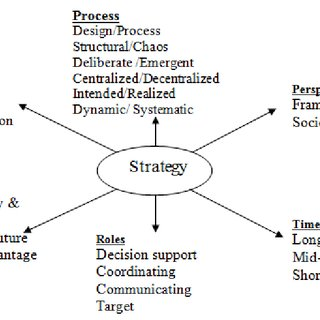(PDF) Strategy structure environment linkage and corporate