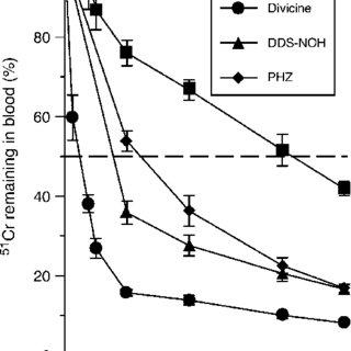 Effect of hemolytic agents on lipid peroxidation in rat
