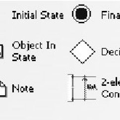 Visio Activity Diagram Pioneer Stereo Integrated Amplifier A 443 Elements Of Uml Diagrams Source Ms Download