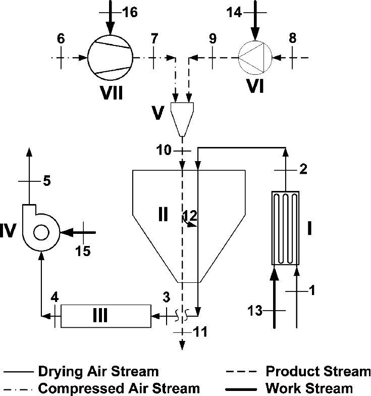 The schematic illustration of components of spray drying