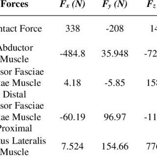 Mechanical properties of prosthesis, bone cement and
