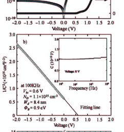 a the i v characteristics for the pedot pss n si schottky diode at download scientific diagram [ 666 x 1382 Pixel ]