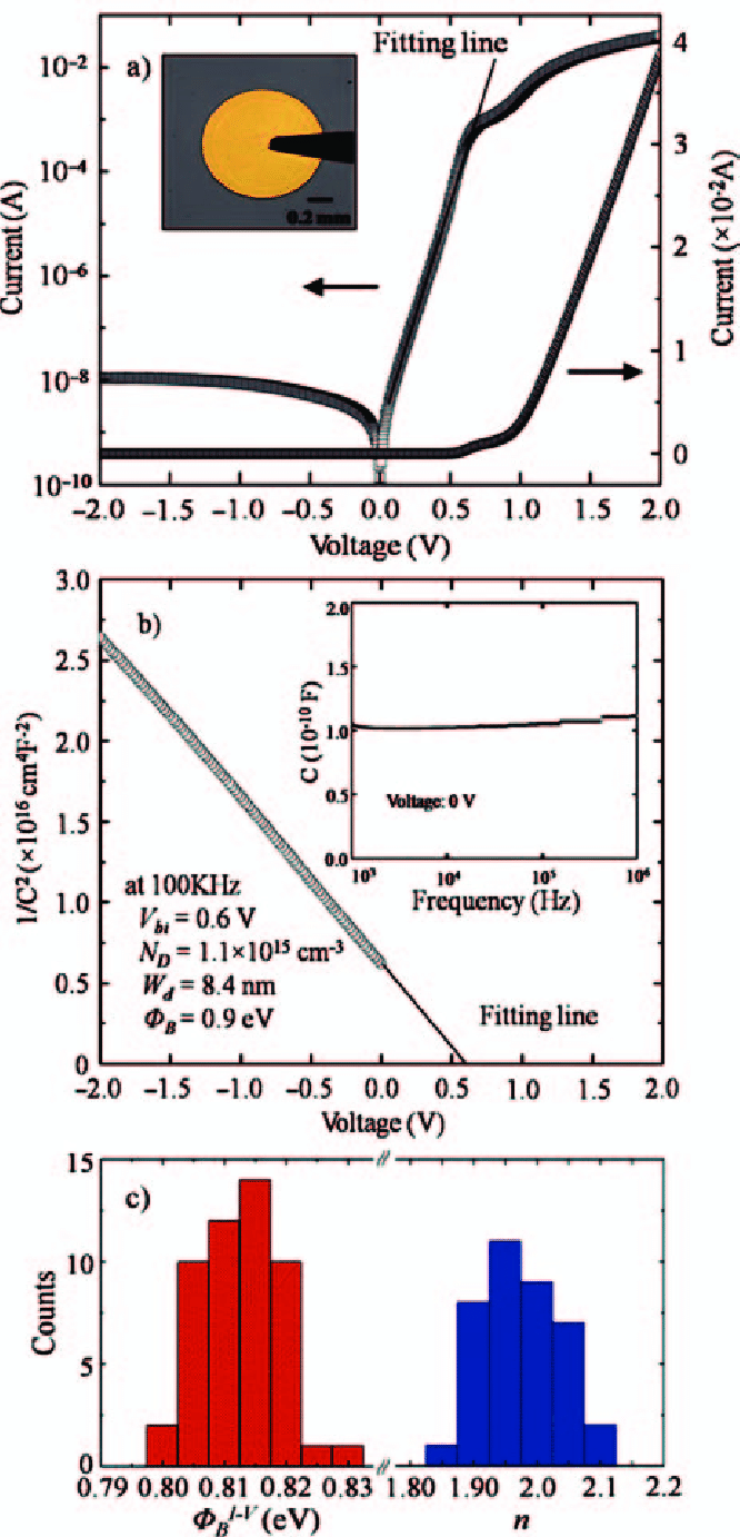 medium resolution of  a the i v characteristics for the pedot pss n si schottky diode at download scientific diagram