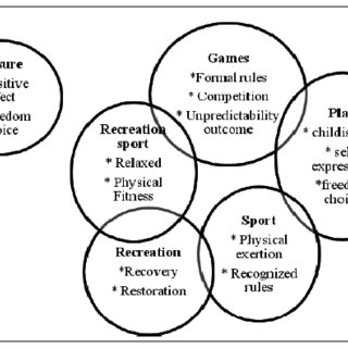 (PDF) Recreational Program and Its Association with Job
