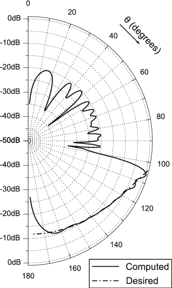 Radiation pattern of an optimized collinear antenna array
