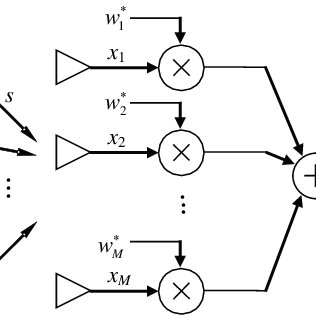 Illustration of the onboard transceivers in communication