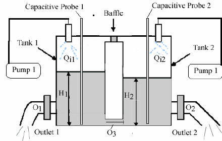 A schematic of the coupled-tank level-control system