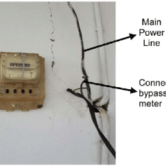 Electricity Meter Wiring Diagram 1998 Ford F150 Radio Bypassing Connection Download Scientific