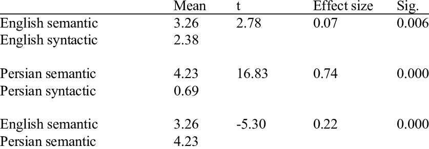 Paired Samples T-Tests for English and Persian Semantic