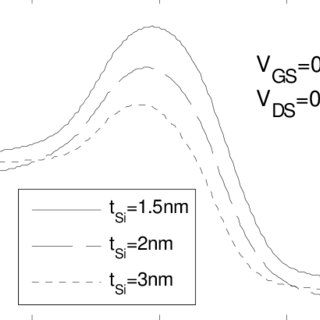 The depletion region of a long channel MOSFET, showing the