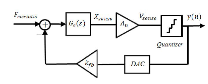 Block diagram of a closed loop MEMS gyroscope based on