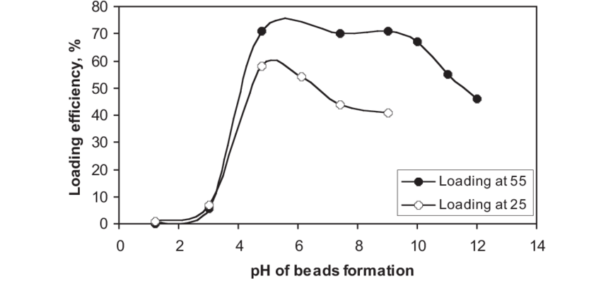 Effect of salt solution pH on loading efficiency (LE) of