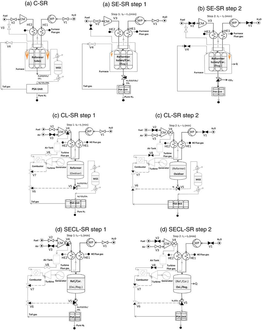 medium resolution of schematic description of a c sr b se sr steps 1 2 c cl sr steps 1 2 and d se clsr steps 1 2 processes caco 3 s regeneration occurs during