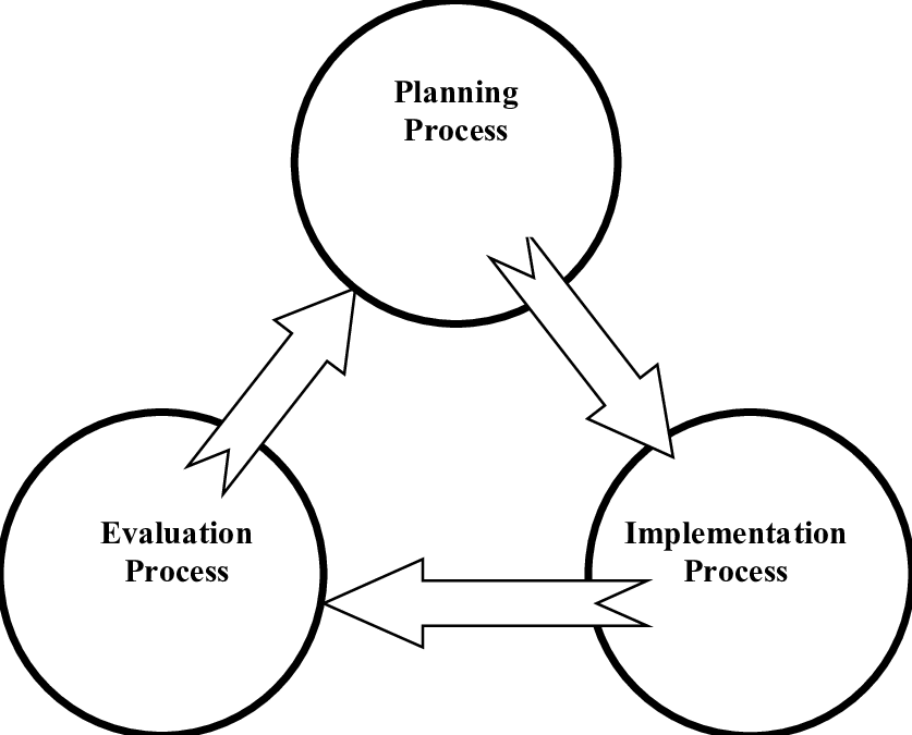 3 PEG model, adapted from: Al-Shqairat, 2009 According to