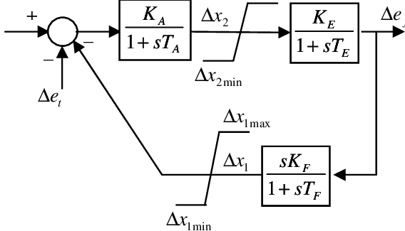 Block diagram of the IEEE type 1 excitation system