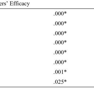 (PDF) The Influence of Transformational School Leadership