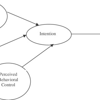 Theory of Planned Behaviour Model (Ajzen & Fishbein, 1980