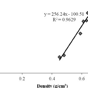 DSC analysis of different molecular weight PF resins