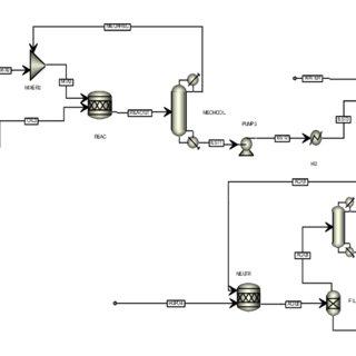 (PDF) Training Simulator Development for Palm Oil Based