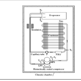 0 Schematic Diagram of Equipments in Fridge Circuit