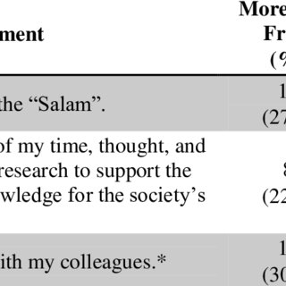 (PDF) Islamic Personality in Medical Imaging Students: A