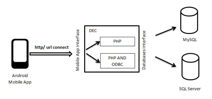 Data exchange (DEC) architecture connecting single mobile