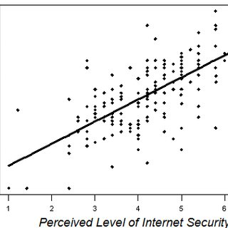Linear Regression Plot of the perceived level of internet
